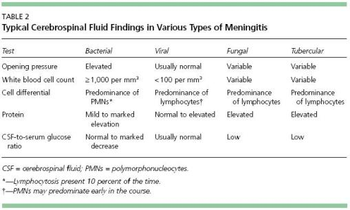 analisis csf meningitis
